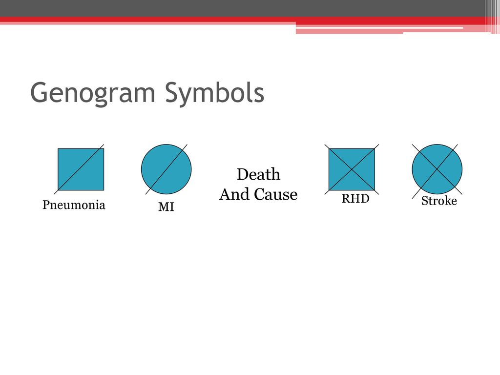 The family as a unit of care ppt download 51 genogram symbols death and cause pneumonia mi rhd stroke buycottarizona