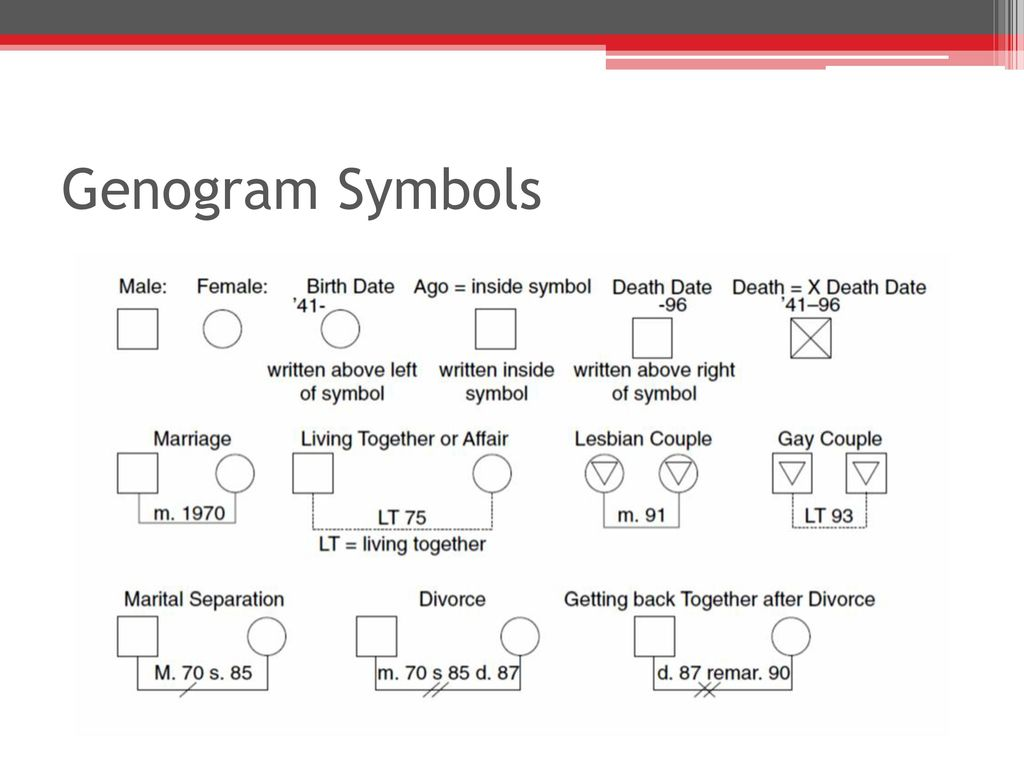 The family as a unit of care ppt download 53 genogram symbols buycottarizona