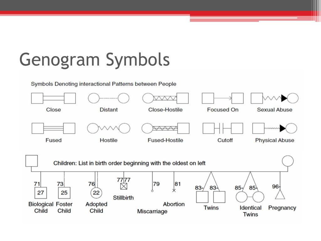 The family as a unit of care ppt download 54 genogram symbols buycottarizona