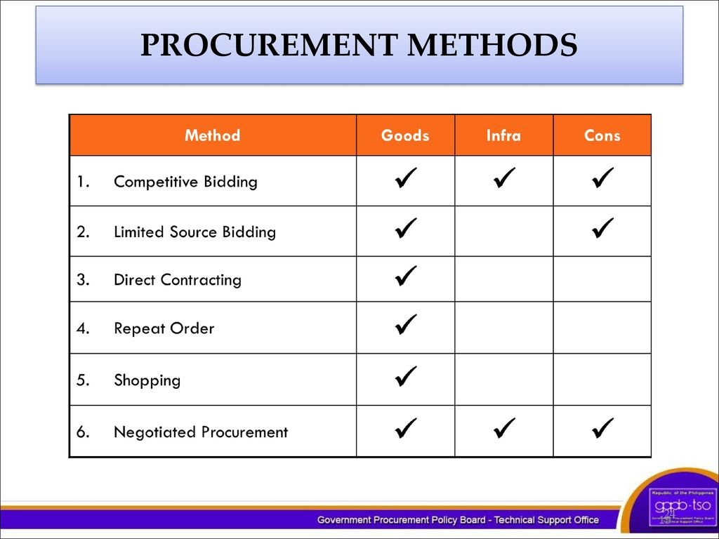 procurement methods general essay The industry you operate in as well as modern procurement methods, software and big data are changing the procurement landscape you need keep your team on top of the .