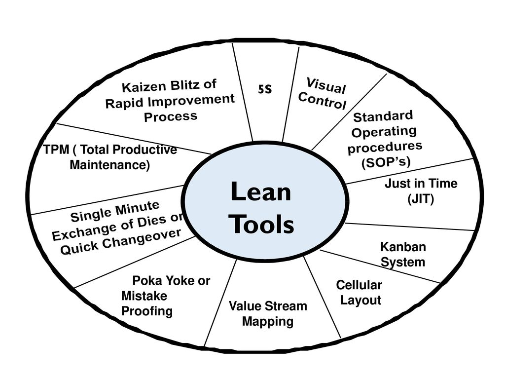 Lean manufacturing overview ppt video online download 21 lean tools 5s nvjuhfo Image collections