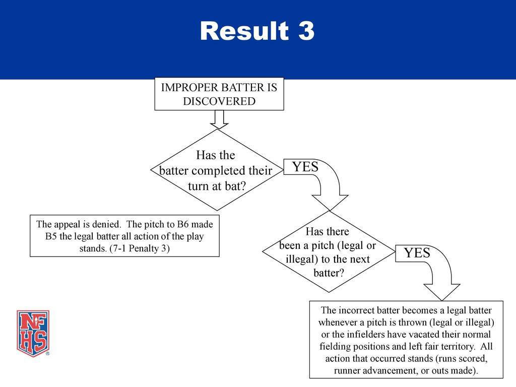 Nfhs softball batting out of order ppt download 15 result pooptronica Gallery
