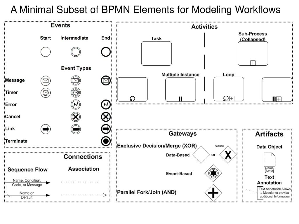 introduction to bpmn ppt video online download a minimal subset of bpmn elements for modeling workflows - Bpmn 20 Download