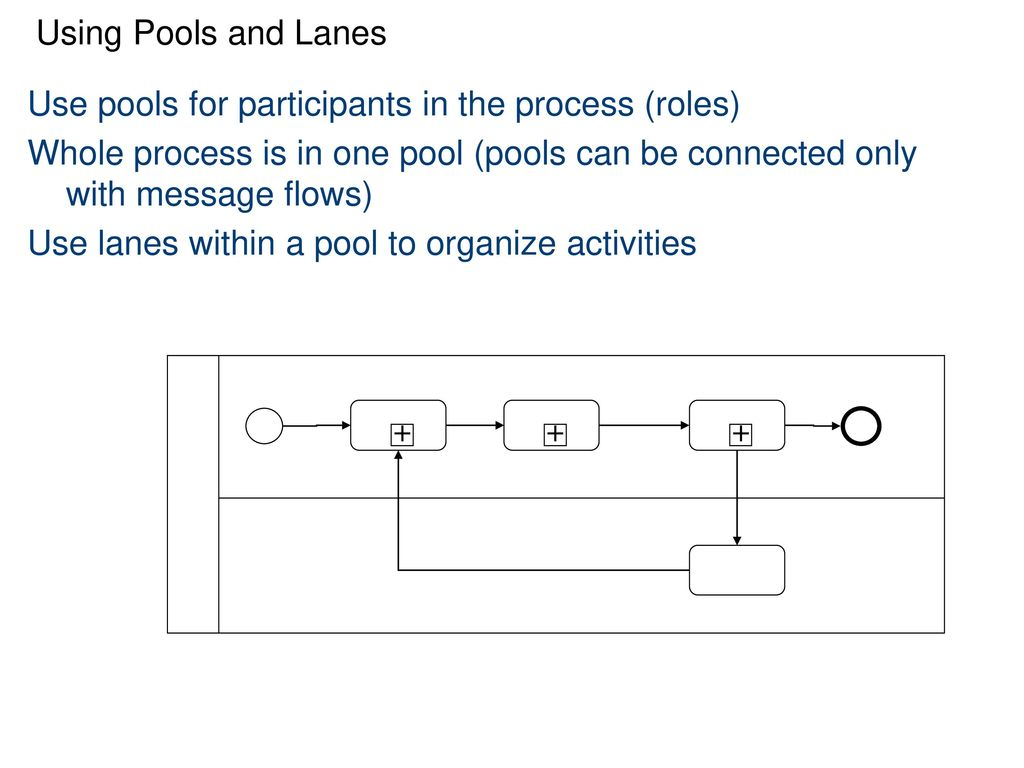 introduction to bpmn ppt video online download use pools for participants in the process 28roles - Bpmn 20 Download