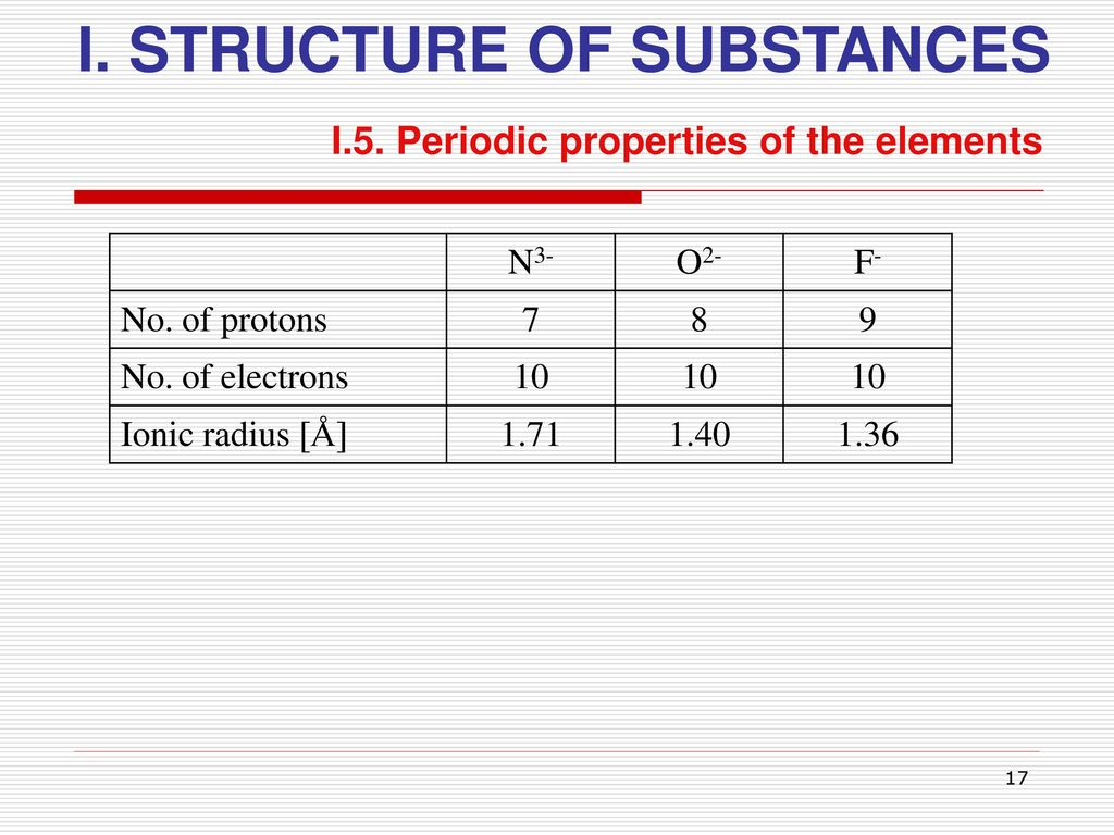 Ionic radius in periodic table gallery periodic table images i structure of substances ppt download 17 i structure of substances gamestrikefo gallery gamestrikefo Image collections