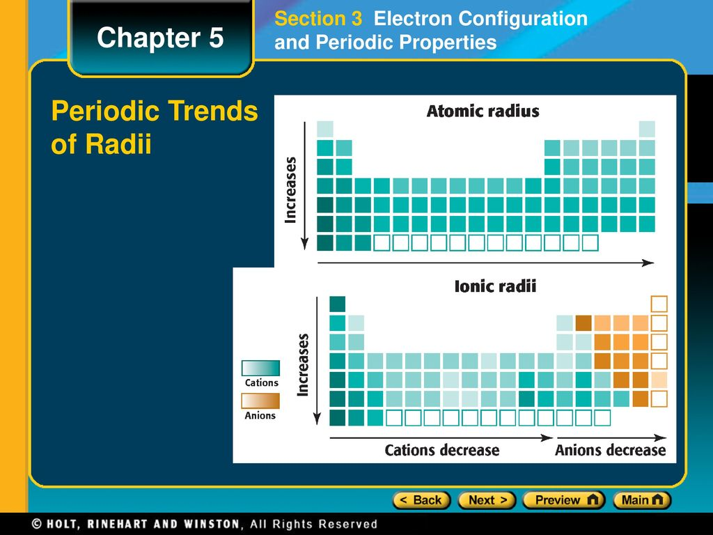 Periodic table sublevels gallery periodic table images chapter 5 preview lesson starter objectives ppt download periods and blocks of the periodic table continued gamestrikefo Image collections
