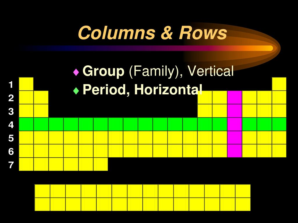 Periodic table columns and rows image collections periodic table the periodic table until 1750 only 17 known elements mainly metals the periodic table metals nonmetals gamestrikefo Images