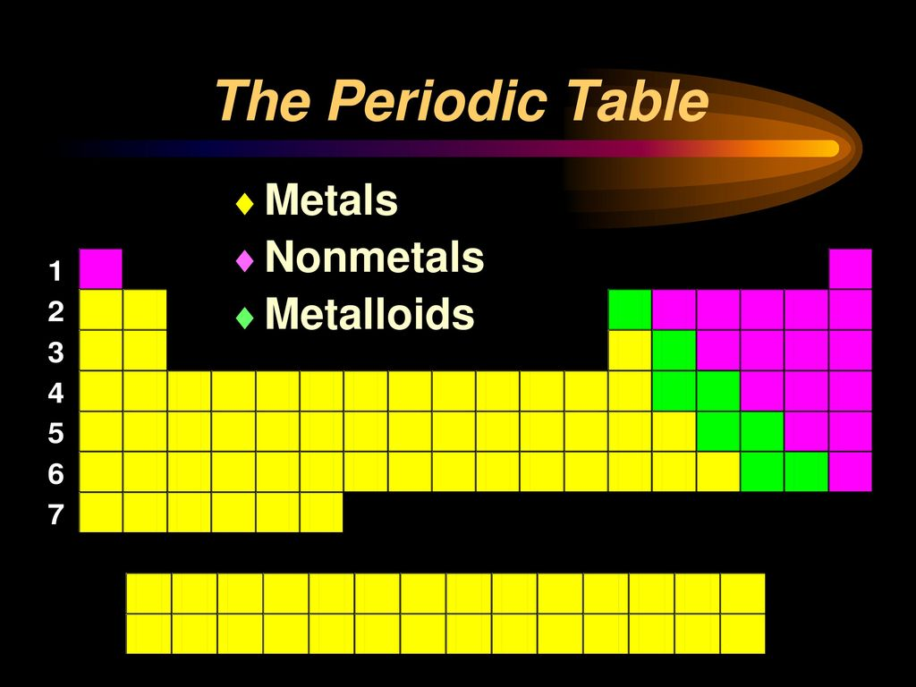 Periodic tables metals nonmetals metalloids gallery periodic the periodic table until 1750 only 17 known elements mainly metals 9 the periodic table metals gamestrikefo Images