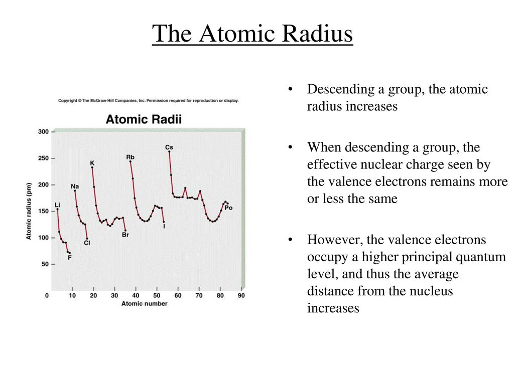The periodic table ppt download the atomic radius descending a group the atomic radius increases gamestrikefo Image collections