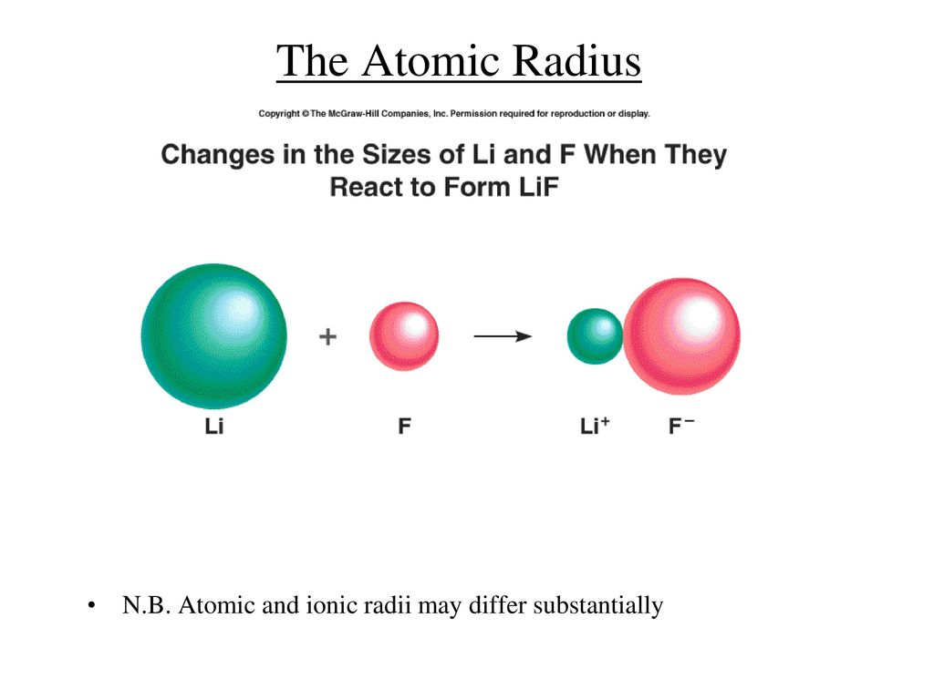 The periodic table ppt video online download 14 the atomic radius nb atomic and ionic radii may differ substantially gamestrikefo Images