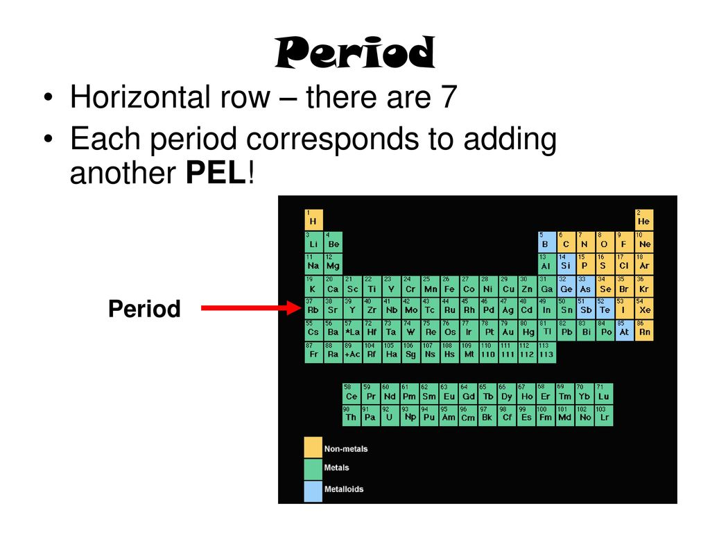 Topic the periodic table aim what trends exist on the periodic period horizontal row there are 7 gamestrikefo Image collections
