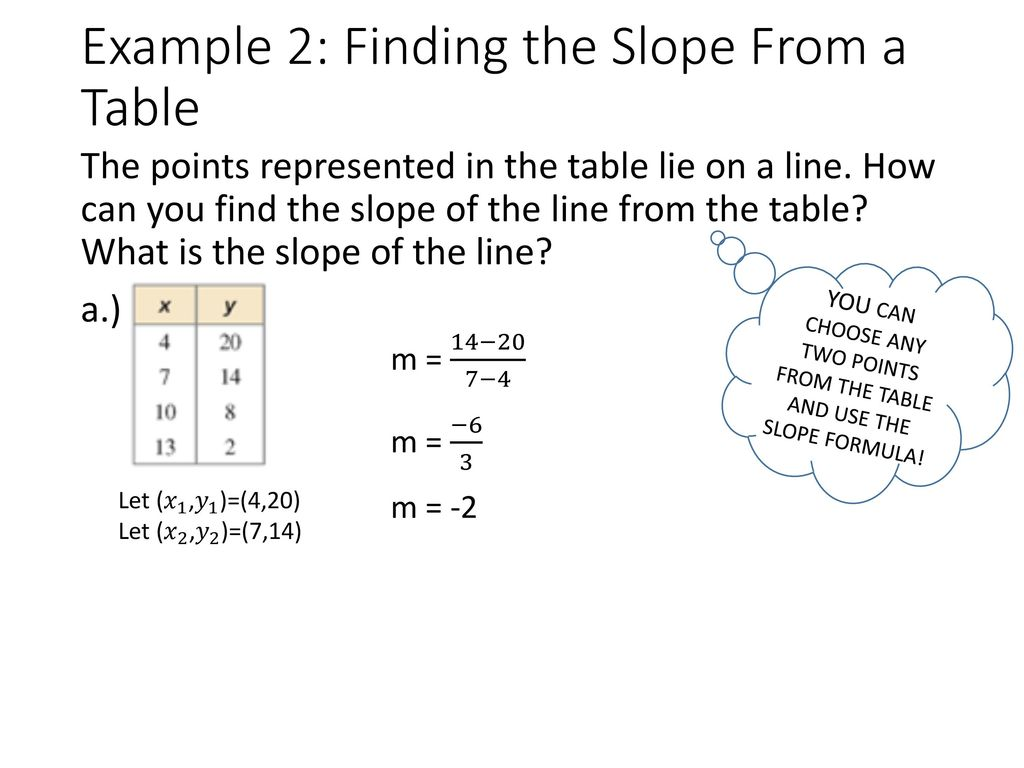 35 graphing linear equations in slope intercept form ppt download 7 example 2 finding the slope falaconquin