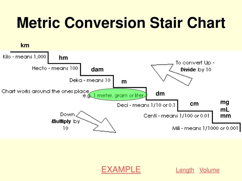 Metric system ppt download metric conversion stair chart nvjuhfo Gallery