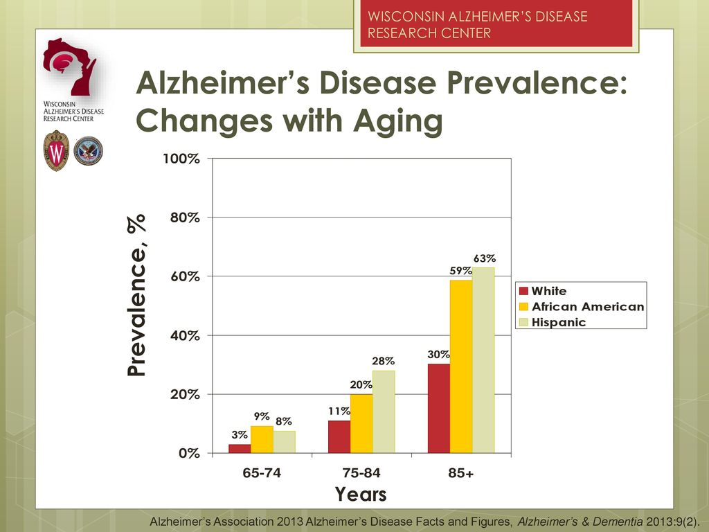 a report on alzheimers disease Alzheimer's disease is a progressive disease of the human brain that is characterized by impairment of memory and a disturbance in at least one other thinking function (bronstein & pulst, 2003.