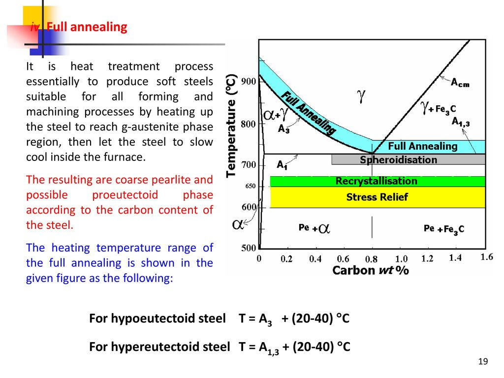 heat treatment process of steel pdf