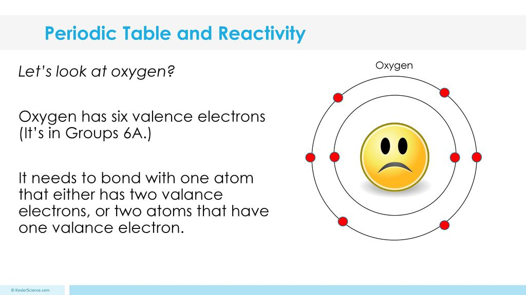Periodic Table reactivity of atoms in the periodic table : Periodic Table and Reactivity - ppt download