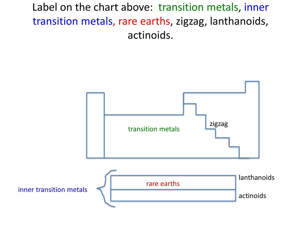 Inner transition elements periodic table image collections inner transition metals on the periodic table choice image unit 8 the periodic table ppt download gamestrikefo Gallery