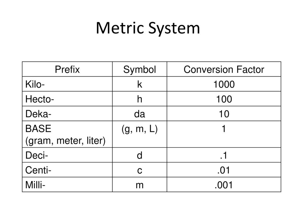 Chapter 1 the science of biology ppt video online download metric system prefix symbol conversion factor kilo k 1000 hecto h biocorpaavc Gallery