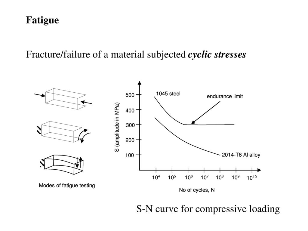 Engineering materials properties ppt download 36 fatigue fracturefailure of a material subjected cyclic stresses s n curve for compressive loading pooptronica