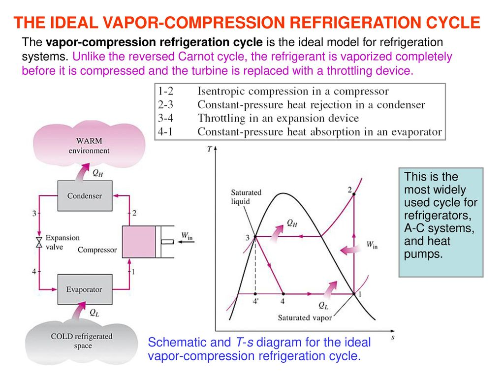 Sns college of engineering coimbatore 107 subject thermal the ideal vapor compression refrigeration cycle pooptronica