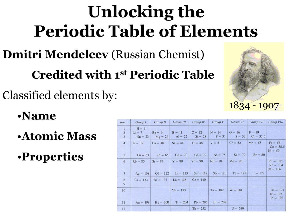 Unlocking the periodic table of elements ppt download unlocking the periodic table of elements gamestrikefo Images