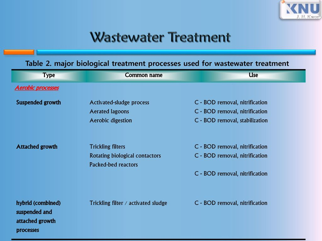 four major processes of wastewater treatment pdf