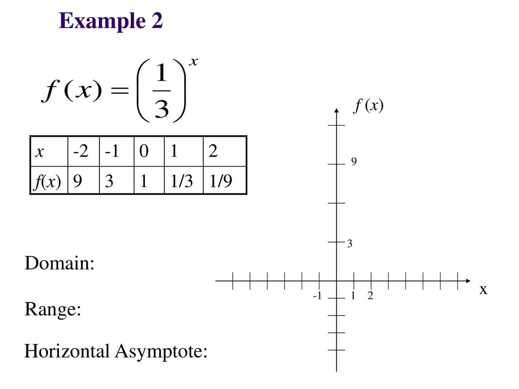 how to find domain range and asymptote