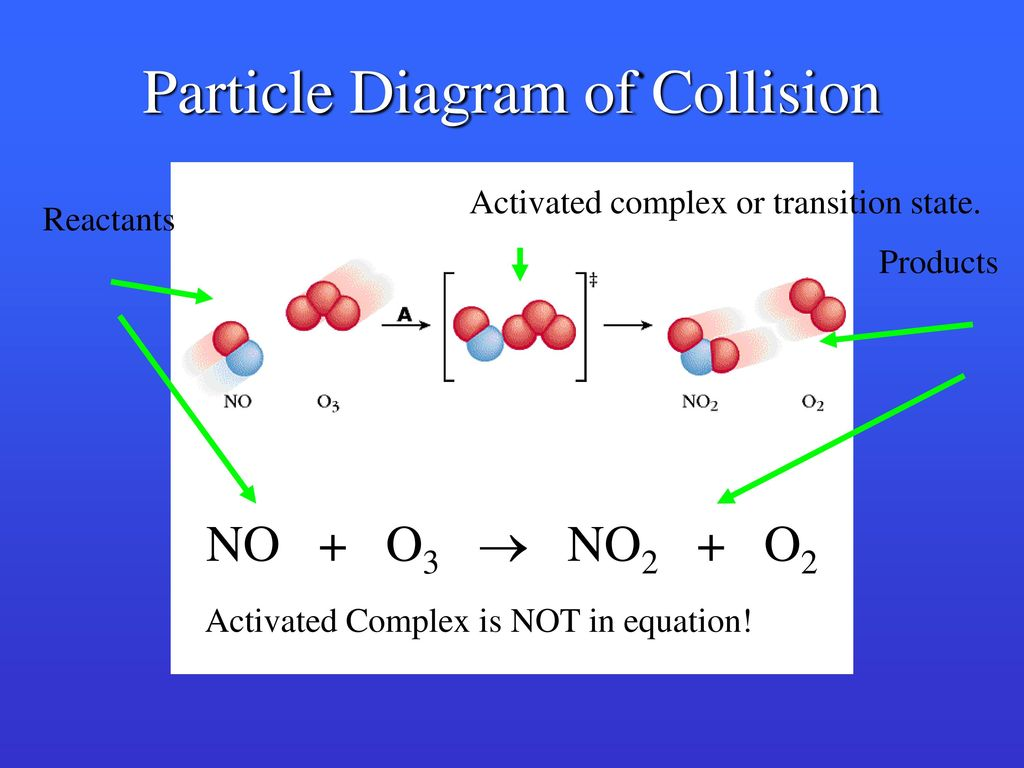 How do reactions occur must have an effective collision between particle diagram of collision pooptronica Images