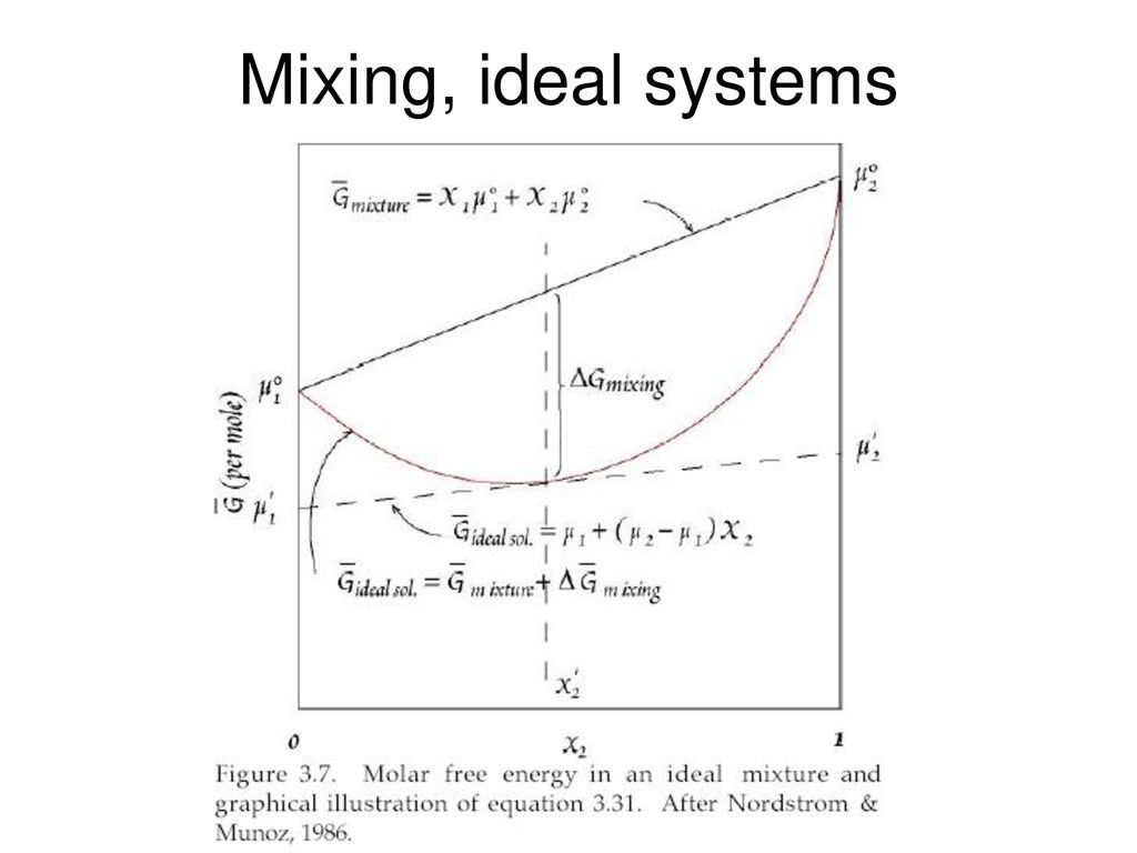 Chemical potential enthalpy h entropy s and gibbs free 4 mixing ideal systems pooptronica