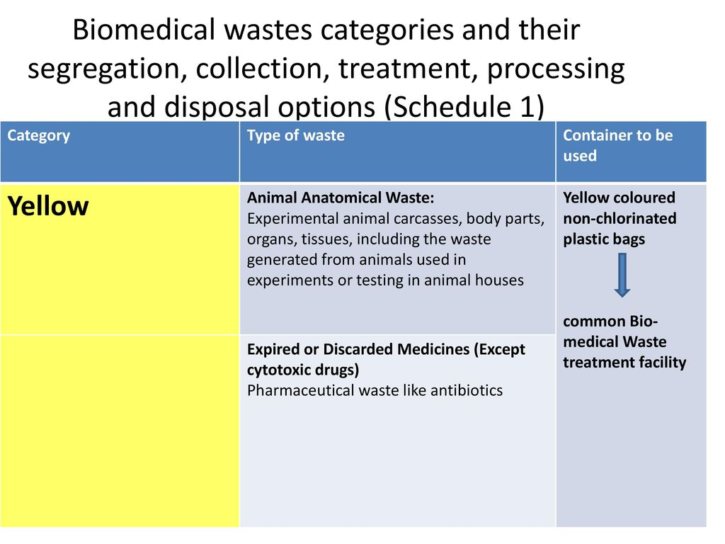 Biomedical waste management bmw ppt video online download 17 biomedical wastes categories and their segregation biocorpaavc
