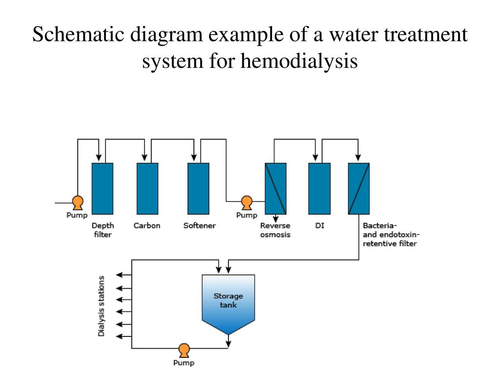 water treatment schematic diagram water quality for hemodialysis - ppt download ge hot water heater parts diagram