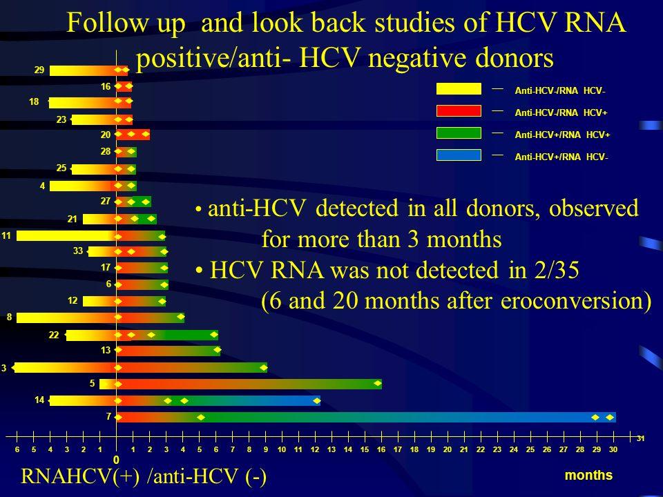 RNAHCV(+) /anti-HCV (-)