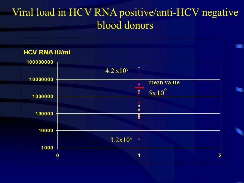 Viral load in HCV RNA positive/anti-HCV negative blood donors