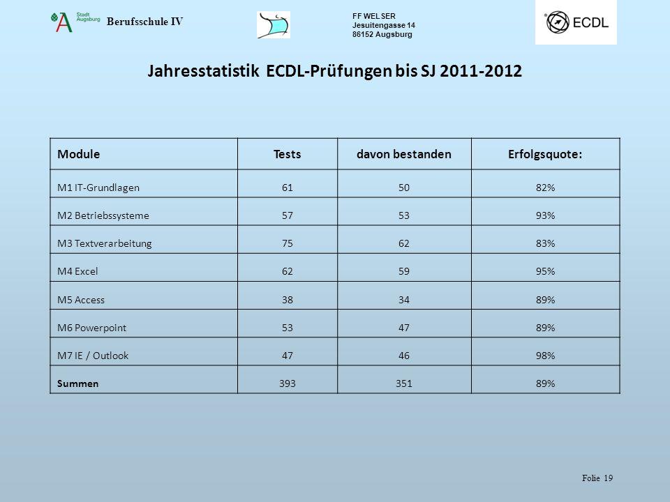Jahresstatistik ECDL-Prüfungen bis SJ 2011-2012