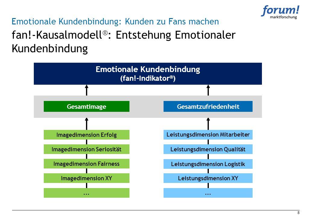 fan!-Kausalmodell®: Entstehung Emotionaler Kundenbindung