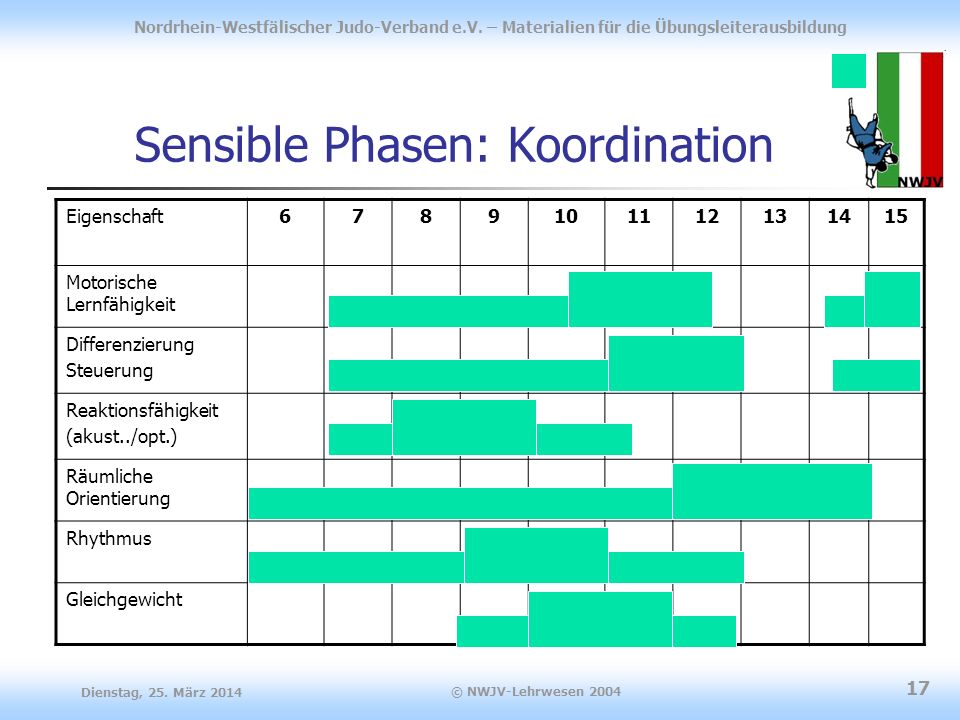 Sensible Phasen: Koordination