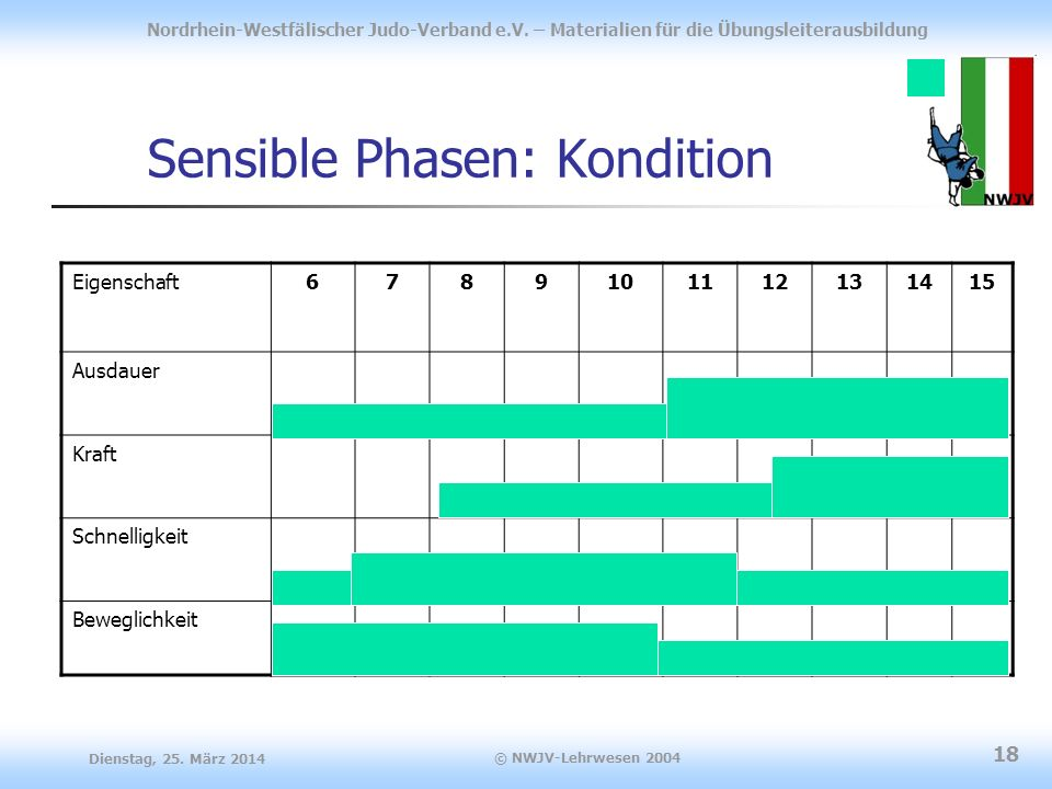 Sensible Phasen: Kondition