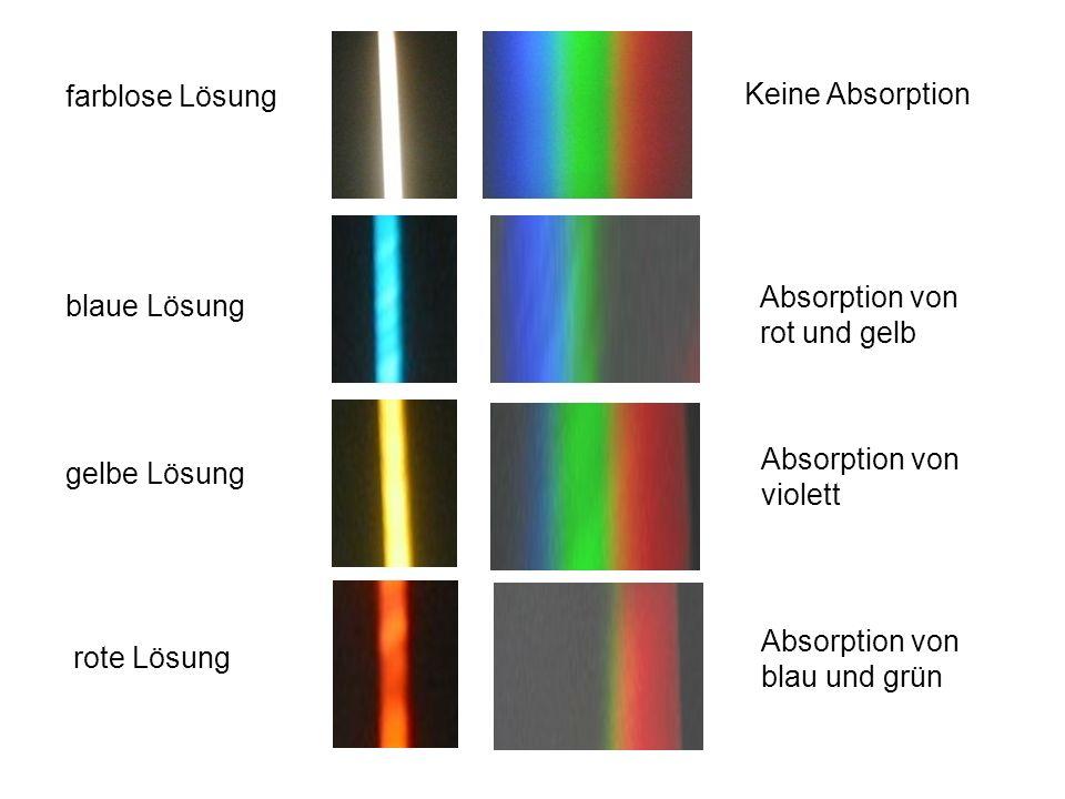 farblose Lösung Keine Absorption. Absorption von rot und gelb. blaue Lösung. Absorption von violett.
