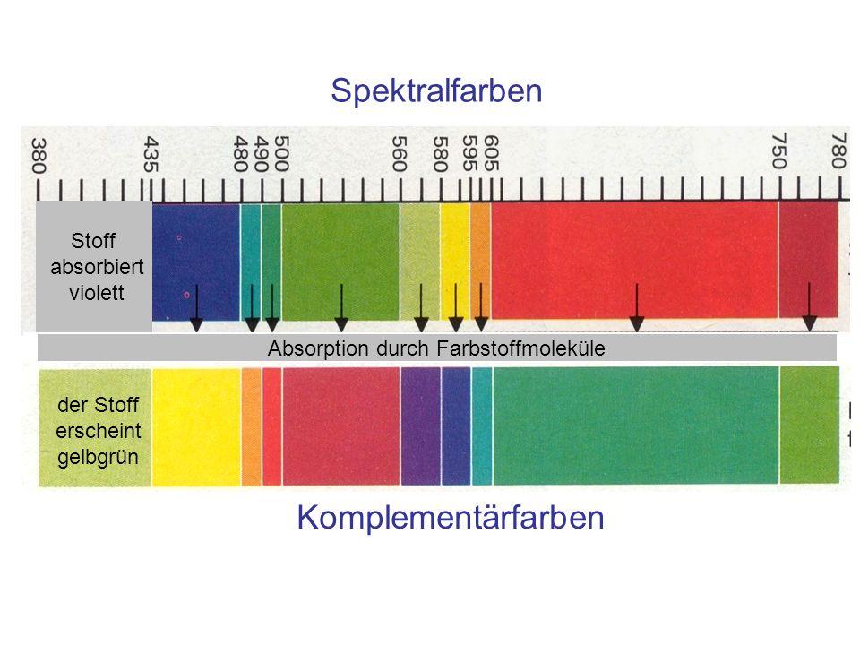 Spektralfarben Komplementärfarben Stoff absorbiert violett