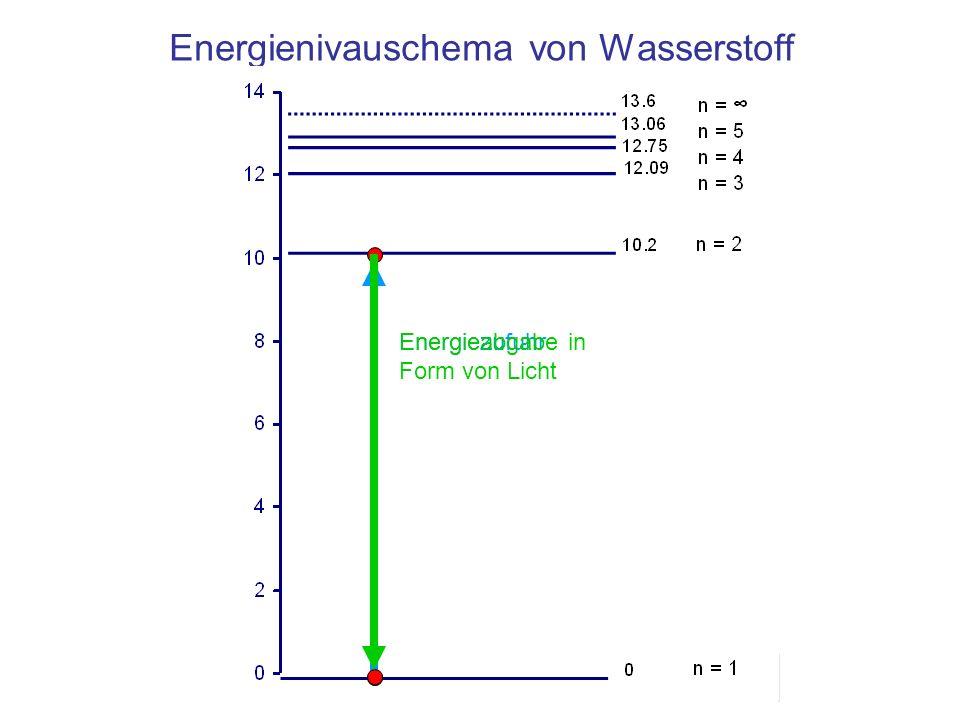Energienivauschema von Wasserstoff