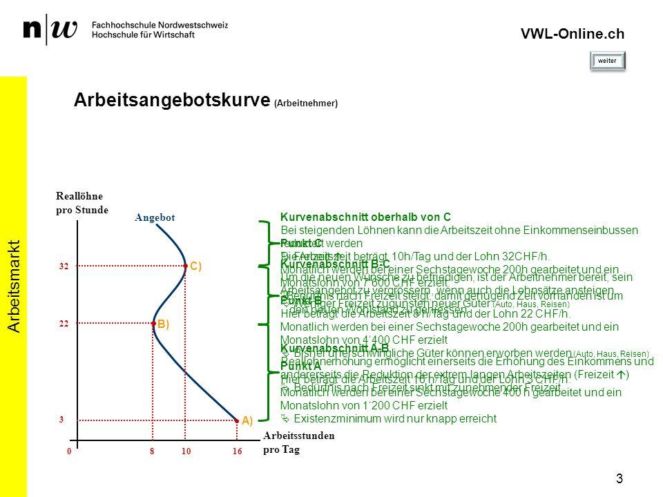 VWL-Online.ch Arbeitsangebotskurve (Arbeitnehmer) Arbeitsmarkt 3