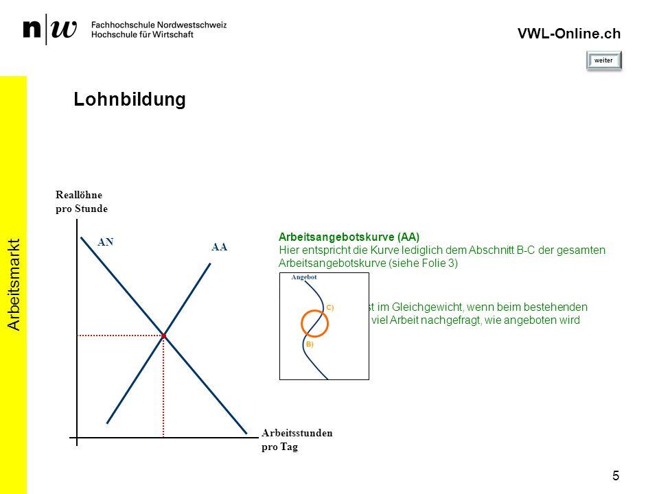 VWL-Online.ch Lohnbildung Arbeitsmarkt 5 Reallöhne pro Stunde