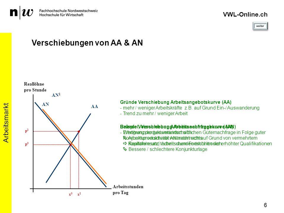 VWL-Online.ch Verschiebungen von AA & AN Arbeitsmarkt 6 Reallöhne