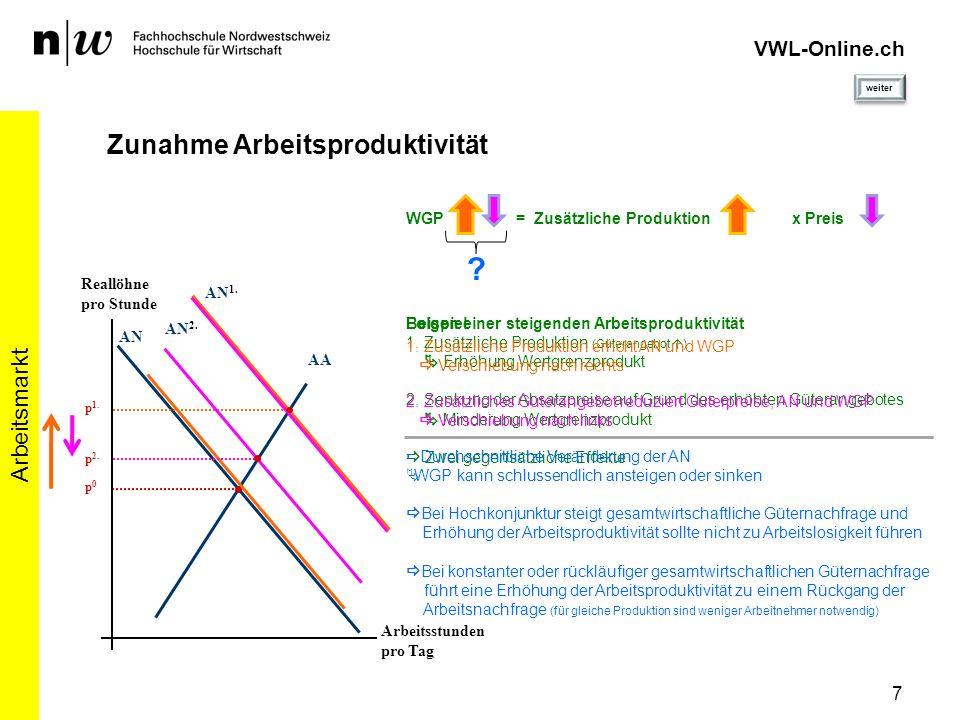 VWL-Online.ch Zunahme Arbeitsproduktivität Arbeitsmarkt 7