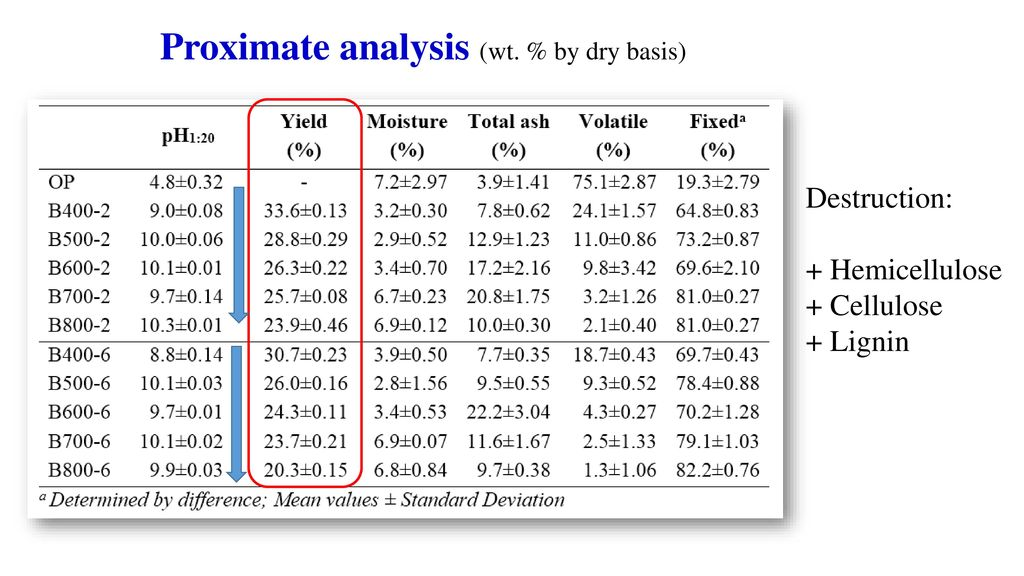 Proximate analysis (wt. % by dry basis)