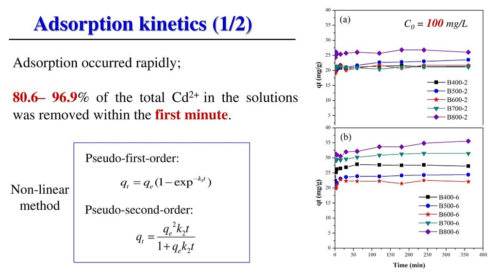 Adsorption kinetics (1/2)
