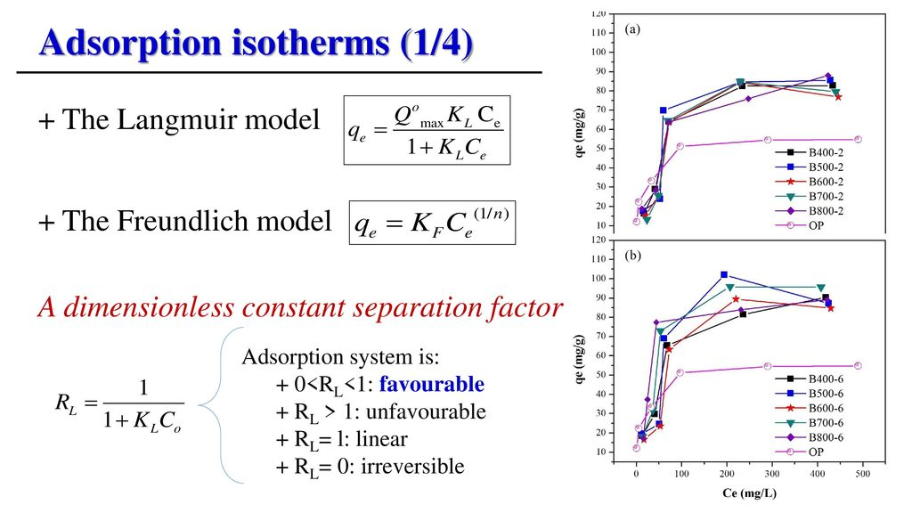 Adsorption isotherms (1/4)