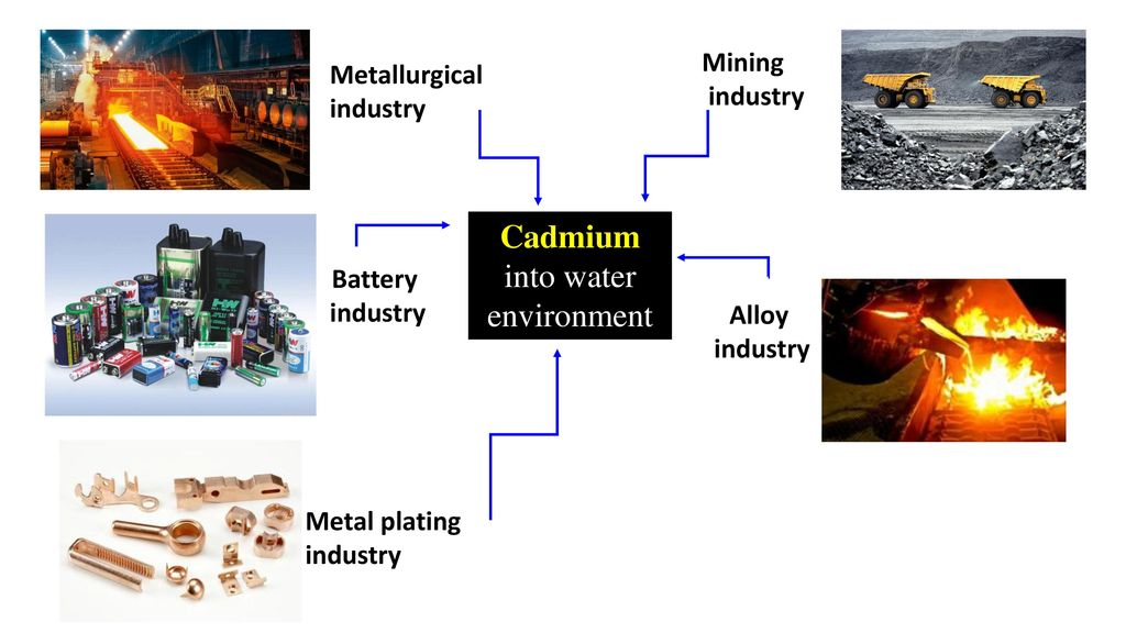 Cadmium into water environment
