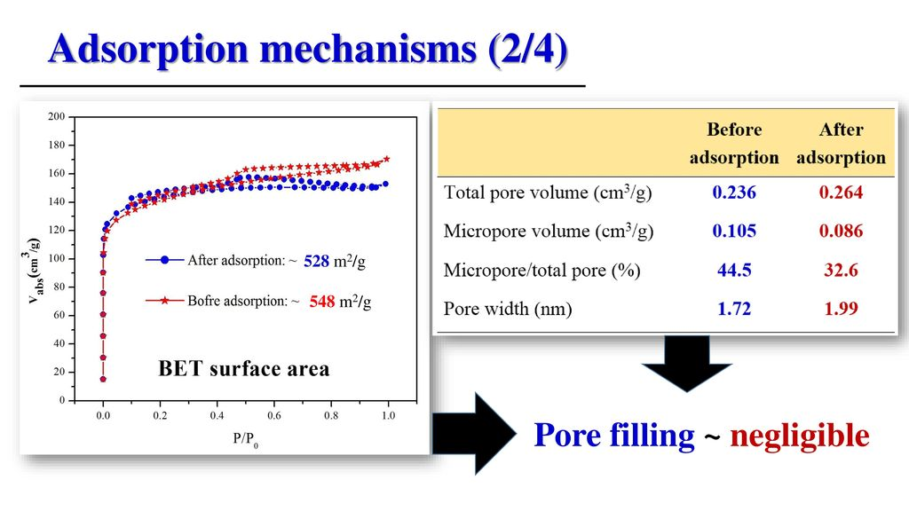 Adsorption mechanisms (2/4)