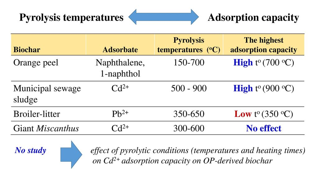 Pyrolysis temperatures (oC) The highest adsorption capacity